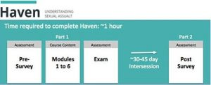 haven course outline