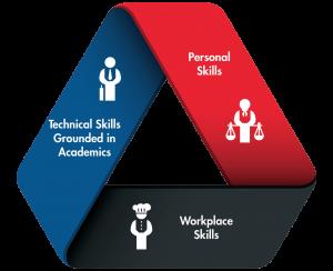 technical skills, personal skills, workplace skills