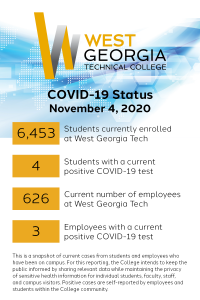 COVID-19 Status November 4, 2020. 6,453 students currently enrolled at West Georgia Tech. 4 students with a current positive COVID-19 test. 626 current number of employees at West Georgia Tech. 3 Employees with a current positive COVID-19 test. This is a snapshot of current cases from students and employees who have been on campus. For this reporting, the College intends to keep the public informed by sharing relevant data while maintaining the privacy of sensitive health information for individual students, faculty, staff, and campus visitors. Positive cases are self-reported by employees and students within the College community.