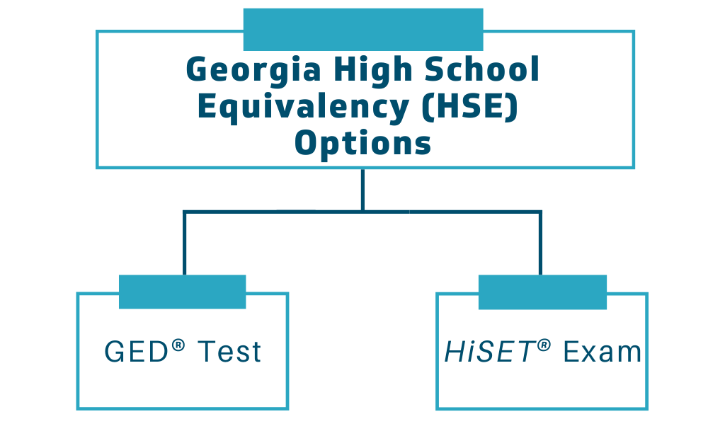Georgia High School Equivalence options: GED Test or HiSet Exam flowchart