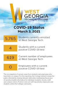 COVID-19 Status March 3, 2021. 5,765 students currently enrolled at West Georgia Tech. 4 students with a current positive COVID-19 test. 619 current number of employees at West Georgia Tech. 0 Employees with a current positive COVID-19 test. This is a snapshot of current cases from students and employees who have been on campus. For this reporting, the College intends to keep the public informed by sharing relevant data while maintaining the privacy of sensitive health information for individual students, faculty, staff, and campus visitors. Positive cases are self-reported by employees and students within the College community.